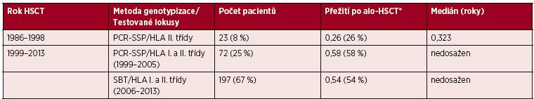 Rozdělení souboru pacientů podle použitých metod testování HLA shody