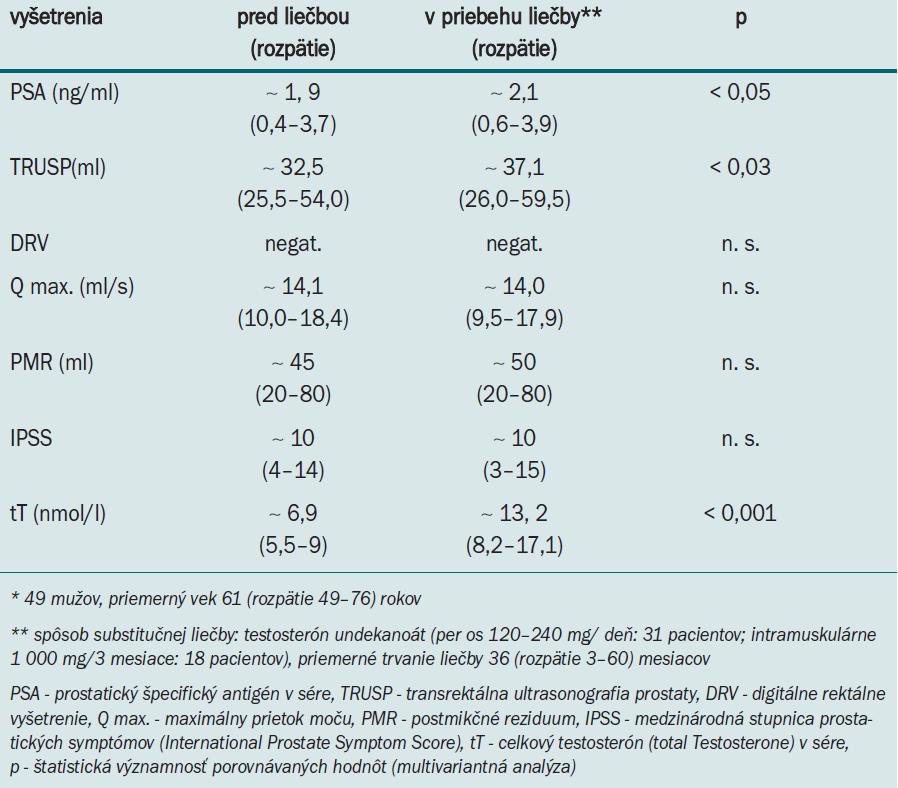 Substitučná liečba testosterónom u hypogonadálnych mužov* v NsP Skalica (1. 1. 2002–31. 12. 2006).