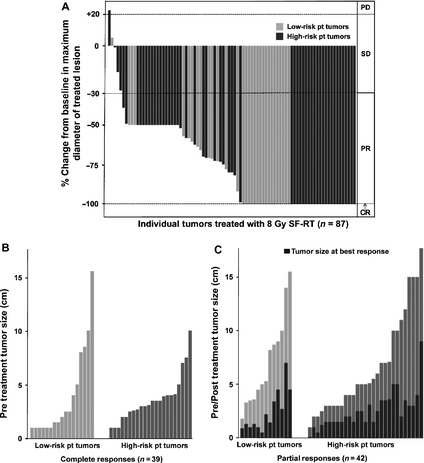 Figure 3. Tumor responses to SFRT: Of 92 tumors, 87 had both pre- and post-SFRT size measurements and could be included in this analysis (summarized in Fig. 1). In each panel, light gray bars represent low-risk patients who have no known immunosuppression and have not received prior chemotherapy; dark gray bars represent high-risk patients who have known systemic immune suppression and/or have received prior chemotherapy for MCC. (A) A waterfall plot of the percent change in largest treated lesion diameter at best response after SFRT as compared with baseline. Response criteria as per RECIST 1.1 [12] are as indicated on right of graph: CR, complete response; PR, partial response; SD, stable disease; PD, progressive disease. (B) The pretreatment tumor size (largest dimension, in cm) for treated lesions that had a CR. 39 tumors with pretreatment measurements (22 high risk and 17 low risk) achieved CR. (C) The reduction in tumor size comparing pretreatment to best response for treated lesions that had a PR. Forty-two tumors (29 high risk and 13 low risk) achieved PR. The black bars in (C) (tumors with partial response) indicate tumor size at best response for each tumor. SFRT, single-fraction radiation therapy; MCC, Merkel cell carcinoma.