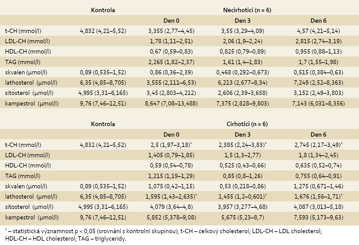 Výsledky plazmatických koncentrací lipidů a sterolů, porovnání podskupiny pacientů s cirhózou (n = 6) a bez cirhózy (n = 6). Tab. 4. Outcomes of plasmatic lipid and sterol concentrations, comparing subgroups ofpatients with cirrhosis (n = 6) and without cirrhosis (n = 6).