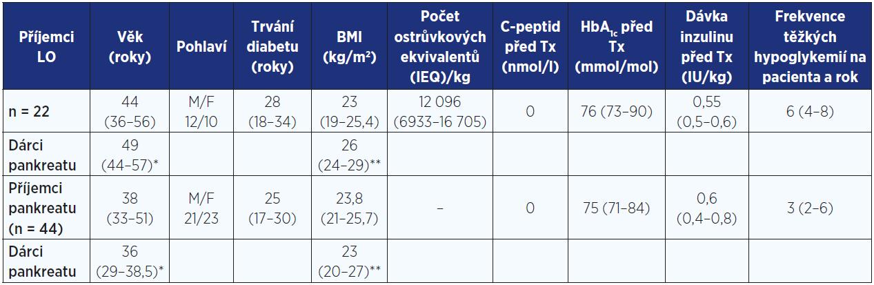 Pacienti po transplantaci Langerhansových ostrůvků (LO) a pankreatu – demografické charakteristiky příjemců a dárců