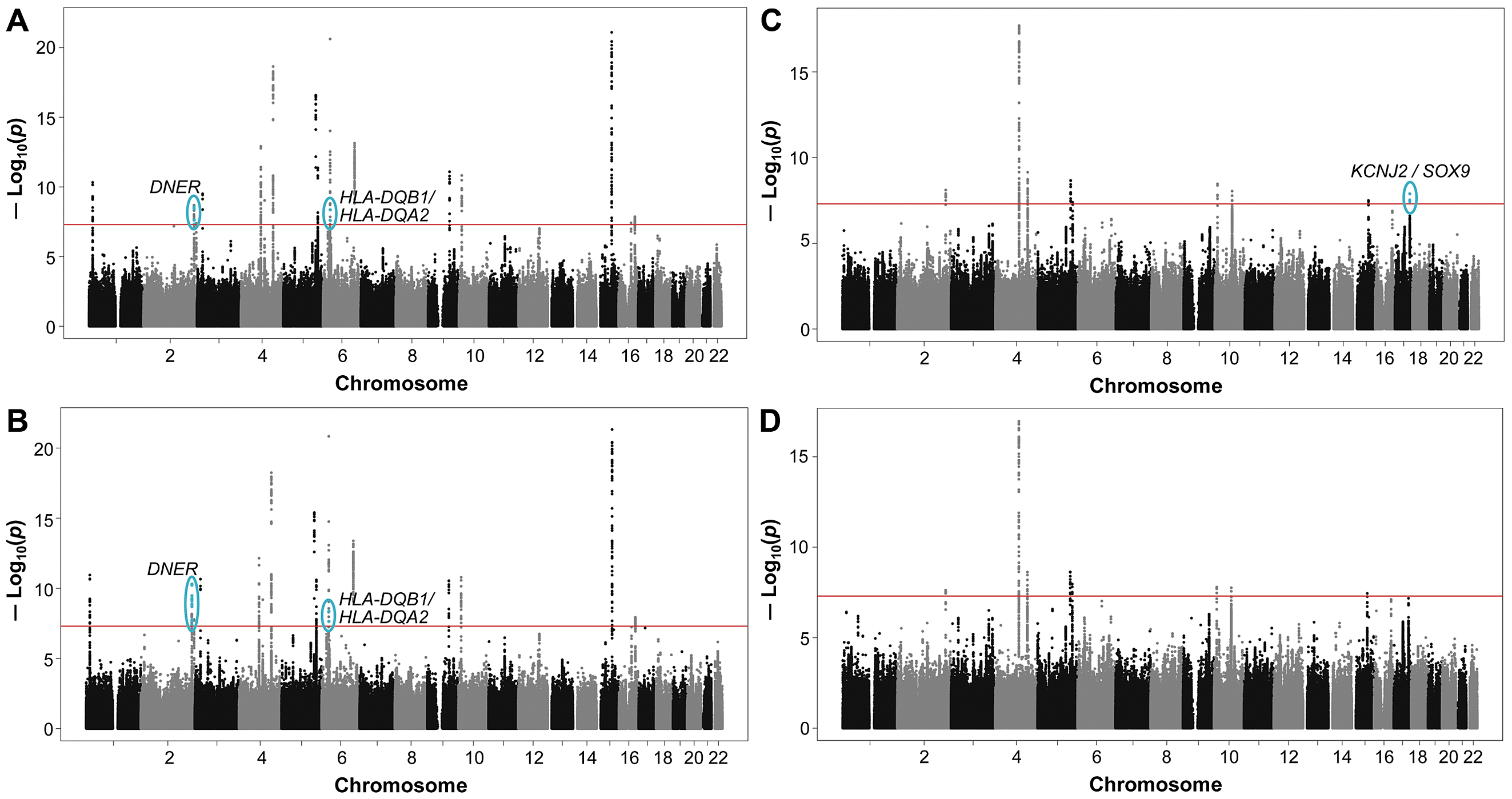 Genome-wide joint meta-analysis (JMA) of SNP and SNP-by-smoking interaction in relation to pulmonary function.