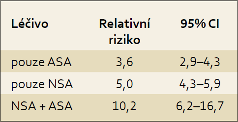Riziko vzniku NSA gastropatie při monoterapii ASA a při kombinované léčbě s NSA. 