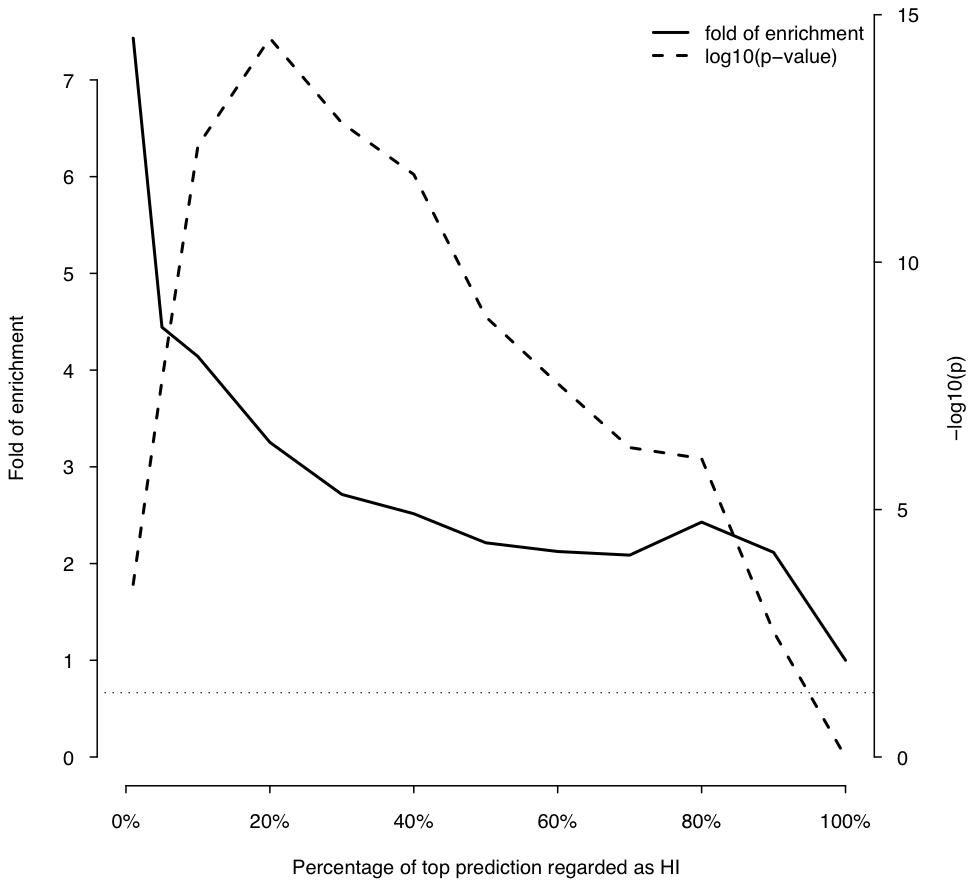 Enrichment of predicted HI genes in dominant genes relative to recessive genes.