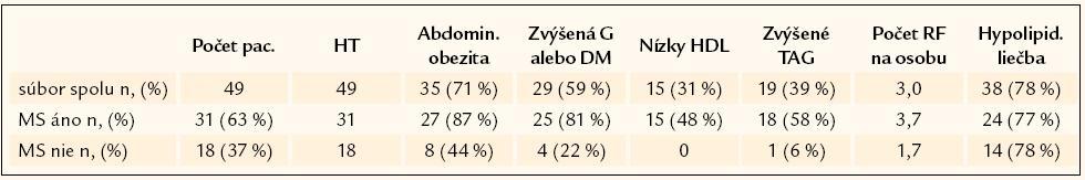 Prehľad komponentov metabolického syndrómu v súbore.