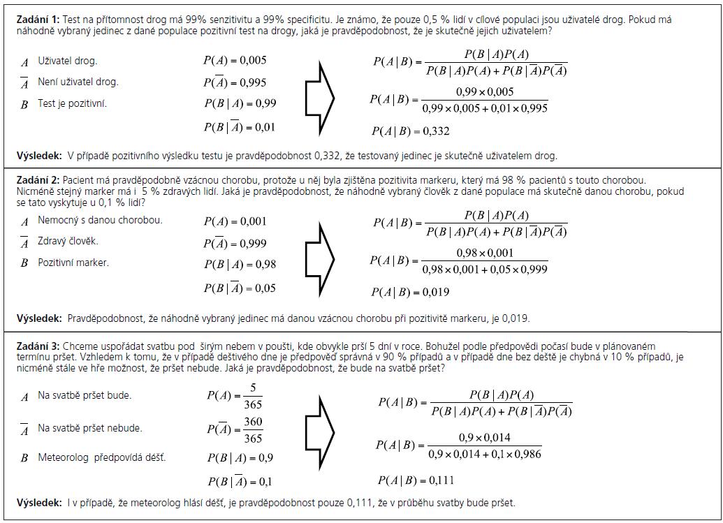 Příklad 1. Výpočet a aplikace Bayesova vzorce.