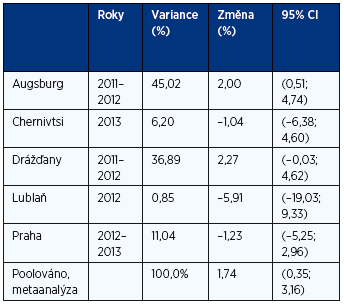 Procentuální změny počtu hospitalizací pro respirační onemocnění při zvýšení průměrné koncentrace UFP v den hospitalizace a v předchozích pěti dnech o 1000 částic/cm<sup>3</sup>