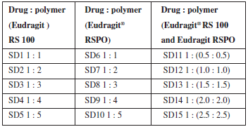 Effect of EUDRAGIT® RS on the release behaviour of theophylline