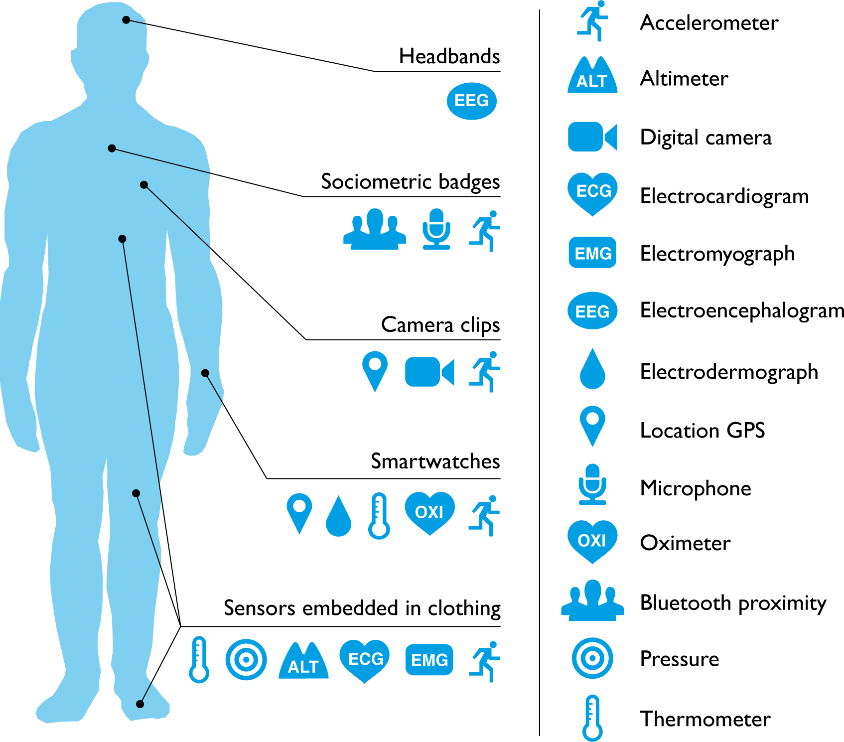 What can consumer wearables do?