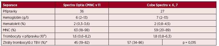 Velkoobjemové (LVL) separace PBPC autologní – CMNC Spectra Optia a Cobe Spectra, složení přípravků PBPC