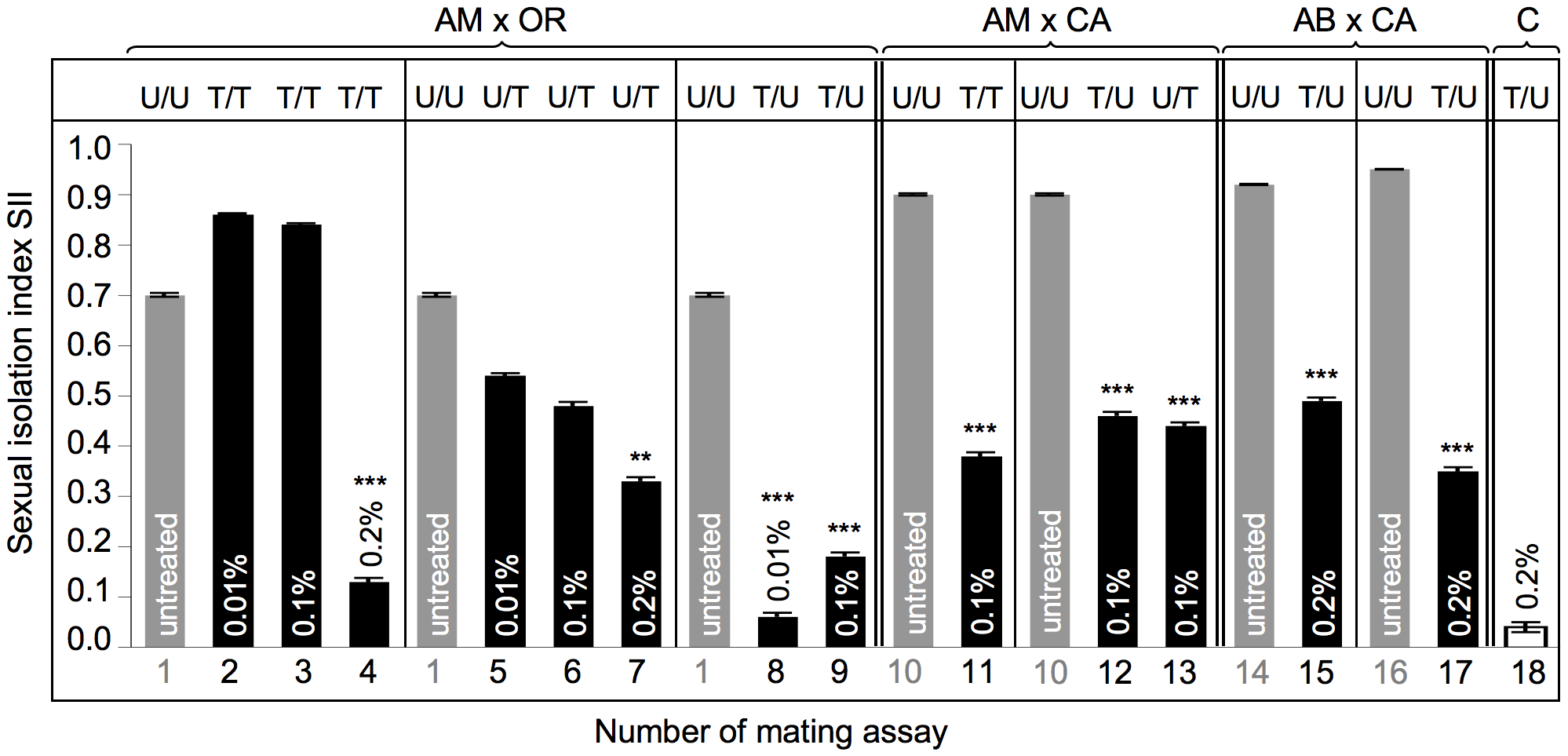 Mating preferences in combinations between untreated and treated heterogamic pairs of <i>D. paulistorum</i> semispecies.