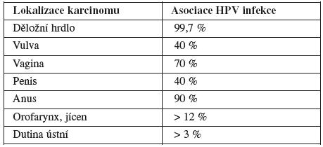 Asociace HR HPV infekce u některých dlaždicobuněčných karcinomů [6, 30, 35]