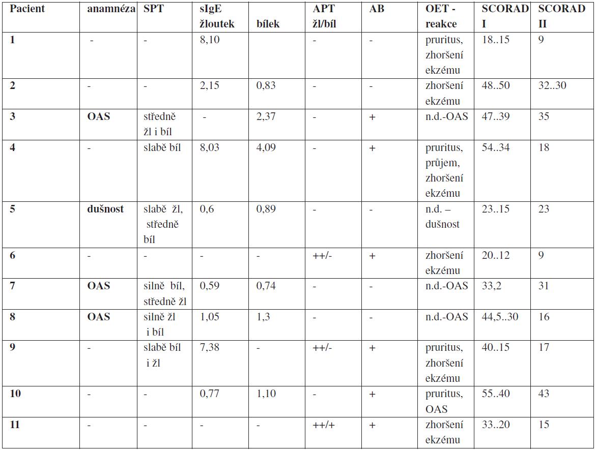Pacienti s potravinovou alergií na vejce (11 ze 179) na základě výsledku v OET a zhodnocení anamnestických údajů (časná alergická reakce)