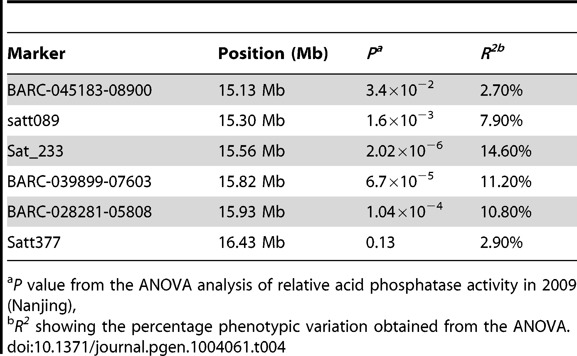 Markers associated with the relative acid phosphatase activity (RAPA) in two phosphorus conditions and their phenotypic variations.