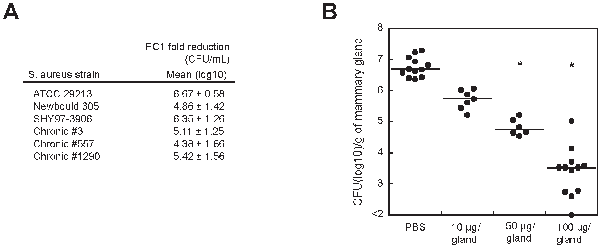 PC1 inhibits <i>S. aureus</i> clinical isolates <i>in vitro</i> and <i>in vivo.</i>