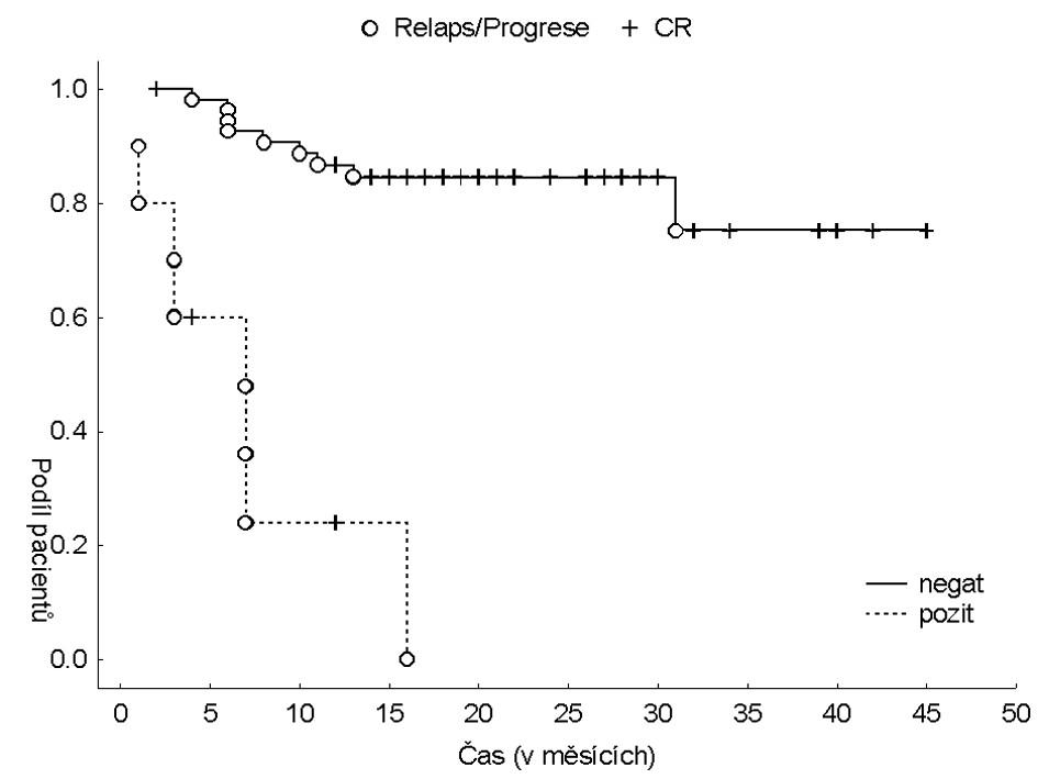 Prognóza pacientů s folikulárním lymfomem dle výsledku PET po ukončení léčby s použitím metodiky analýzy přežití, jako kompletní odpověď byl použit stav: relaps nebo progrese (log-rank test: p < 0,001).