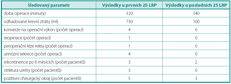 Srovnání výsledků první a posledních 25 LRP Table 2. The comparison of the first and last 25 LRP