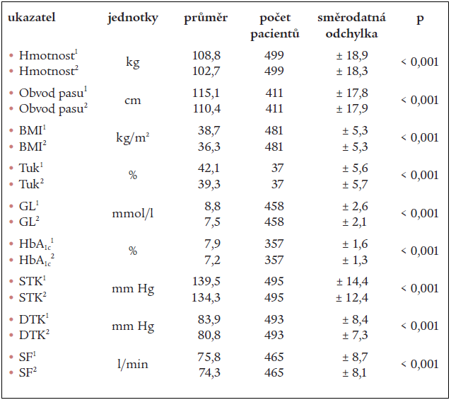Změny průměrných hodnot sledovaných ukazatelů na začátku a na konci léčby sibutraminem.