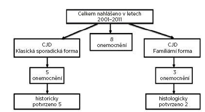 Hlášené CJD na Novojičínsku v letech 2001-2011 dle charakteru onemocnění Fig. 1. CJD cases reported in the Nový Jičín district in 2001-2011 by form of the disease