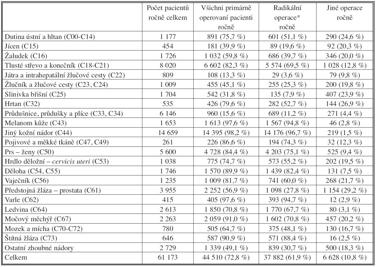 Primární operační léčba u nově diagnostikovaných zhoubných novotvarů v období 2001–2005 Tab. 2. Primary surgical management in newly diagnose malignant solid tumors, classified based on individual diagnoses, during 2001–2005