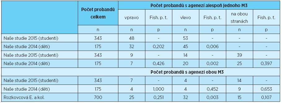 Počet probandů s agenezí třetích molárů na pravé, levé a obou stranách, statistické porovnání s výsledky uvedeními v literatuře [3, 6]