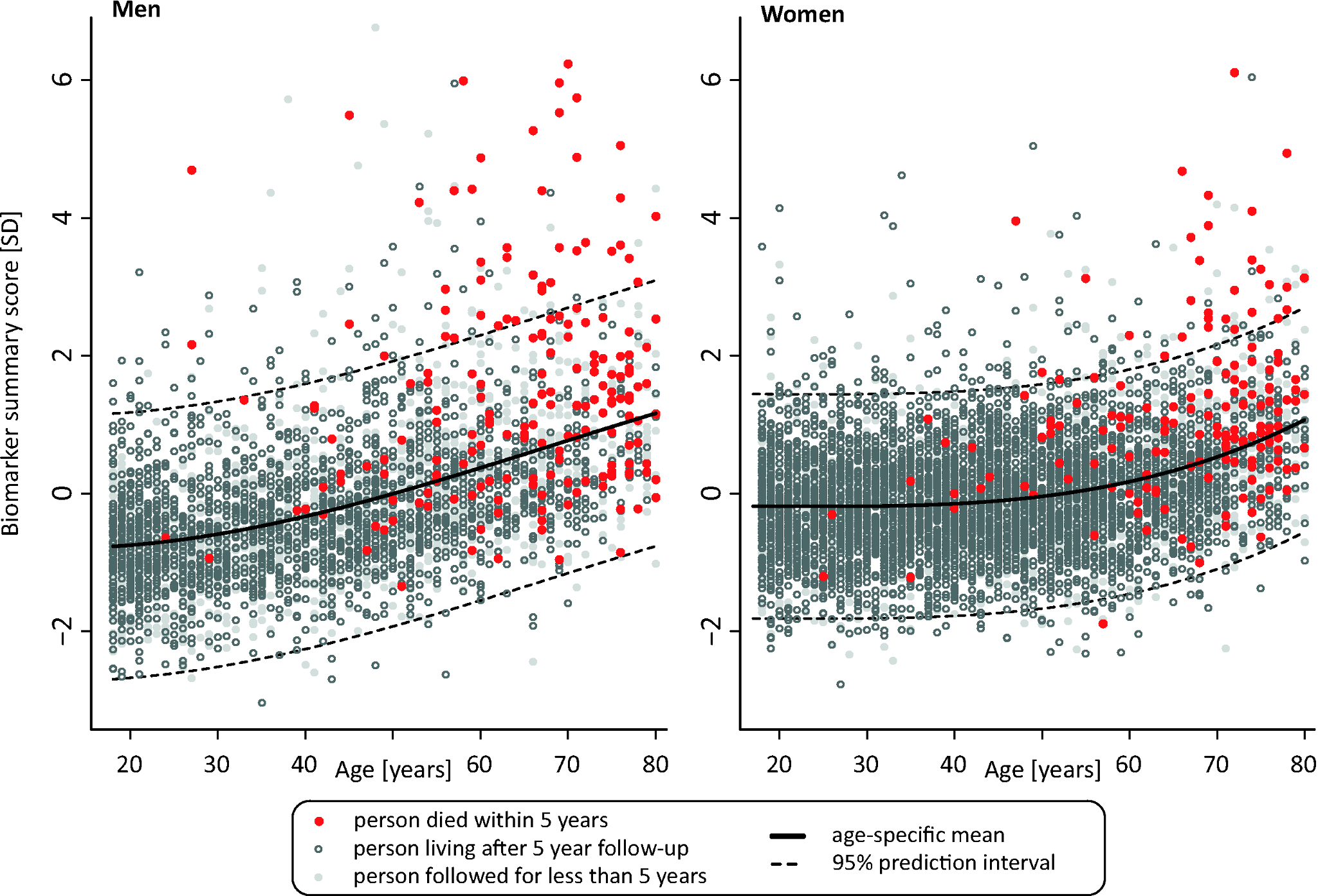 Scatter plot of age versus biomarker summary score for men and women from the Estonian Biobank cohort.