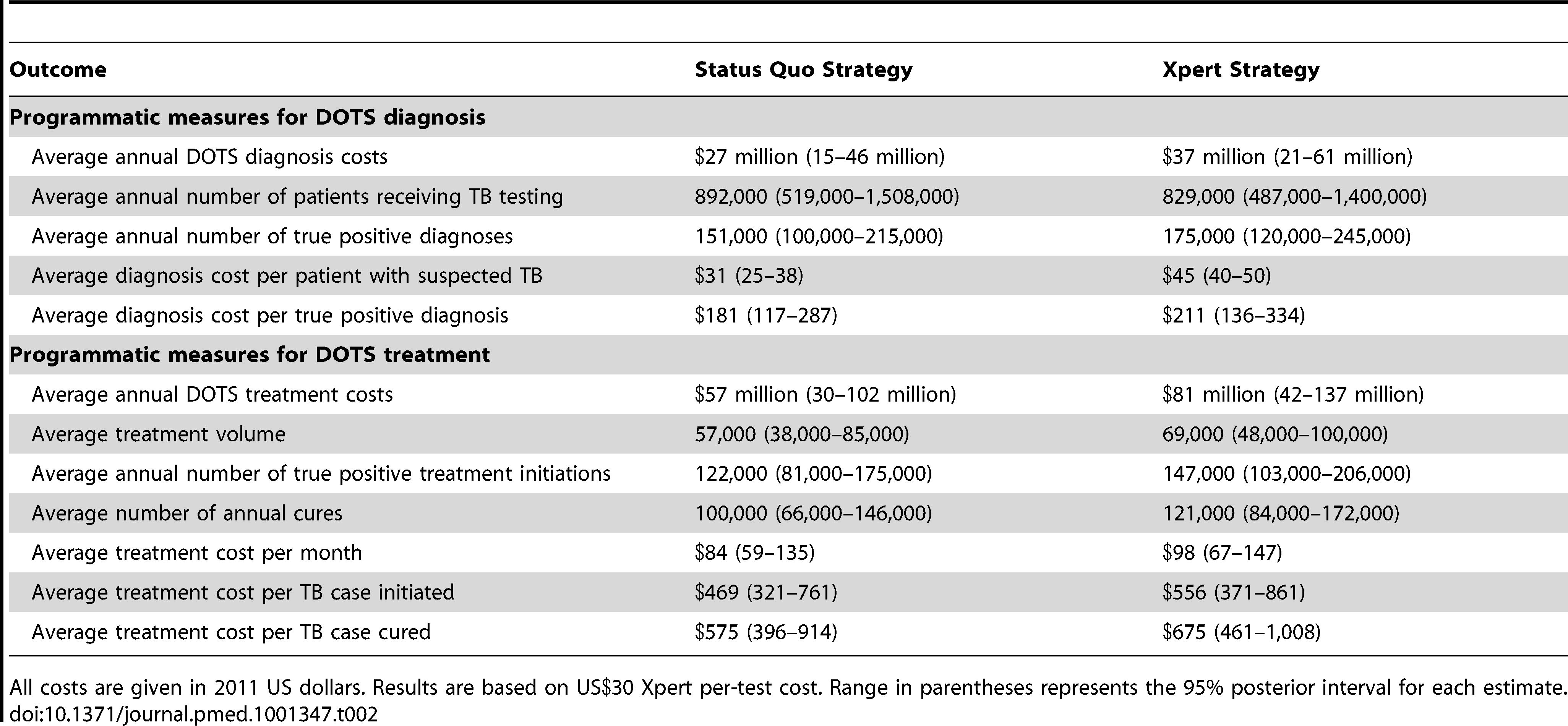 Average programmatic outcomes and costs over 10 y following choice of strategy.