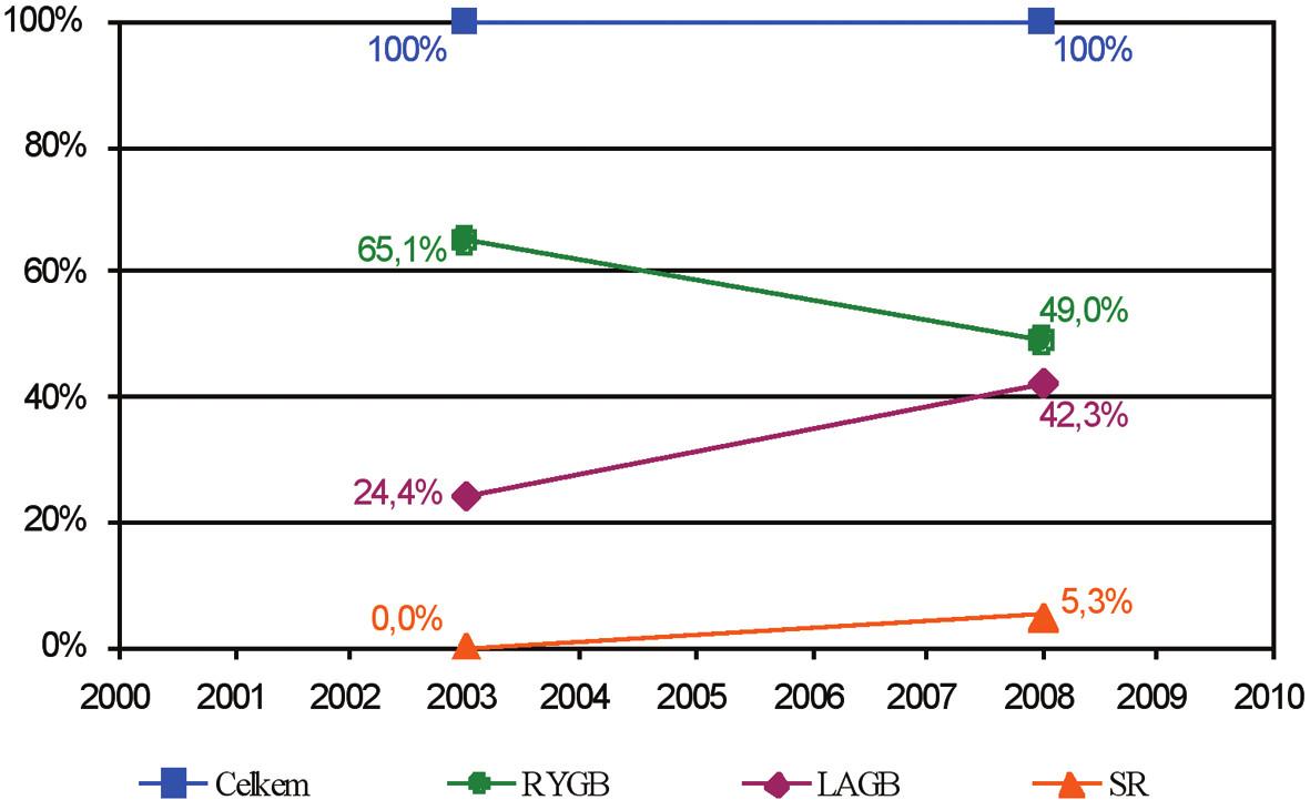 Procento bariatrických výkonů celosvětově Graph 2. Percentage of bariatric procedures worldwide