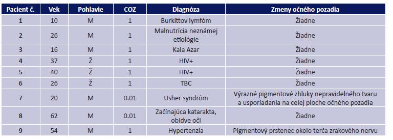 Prehľad vyšetrených pacientov s porovnaním COZ, diagnózy, na základe ktorej bol pacient hospitalizovaný a popisom nálezu na očnom pozadí (HIV – Human Immunodeficiency Virus, TBC – tuberkulóza)