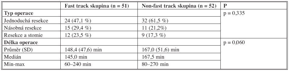 Charakteristika operace Tab 3. Characteristics of the procedure