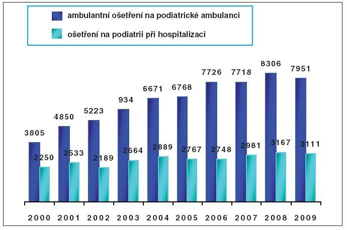 Přehled ošetření na podiatrické ambulanci IKEM v letech 2000–2009