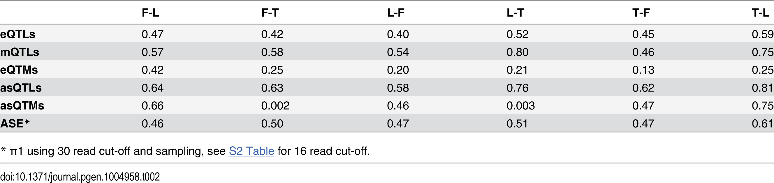 π<sub>1</sub> statistic representing fraction of effects shared between cell-types.