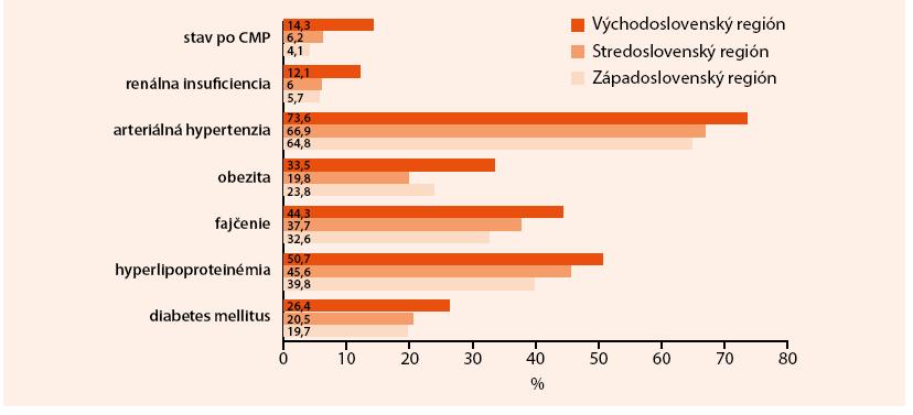 Percentuálny výskyt rizikových faktorov u pacientov so STEMI na Slovensku podľa regiónov. Upravené podľa registra SLOVAKS 2011 [1]
