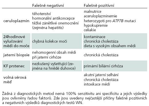 Příčiny falešně pozitivních a negativních výsledků v diagnostice WN.