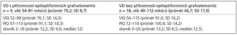 Hodnocení podle Standford-Binet, IV. revize.