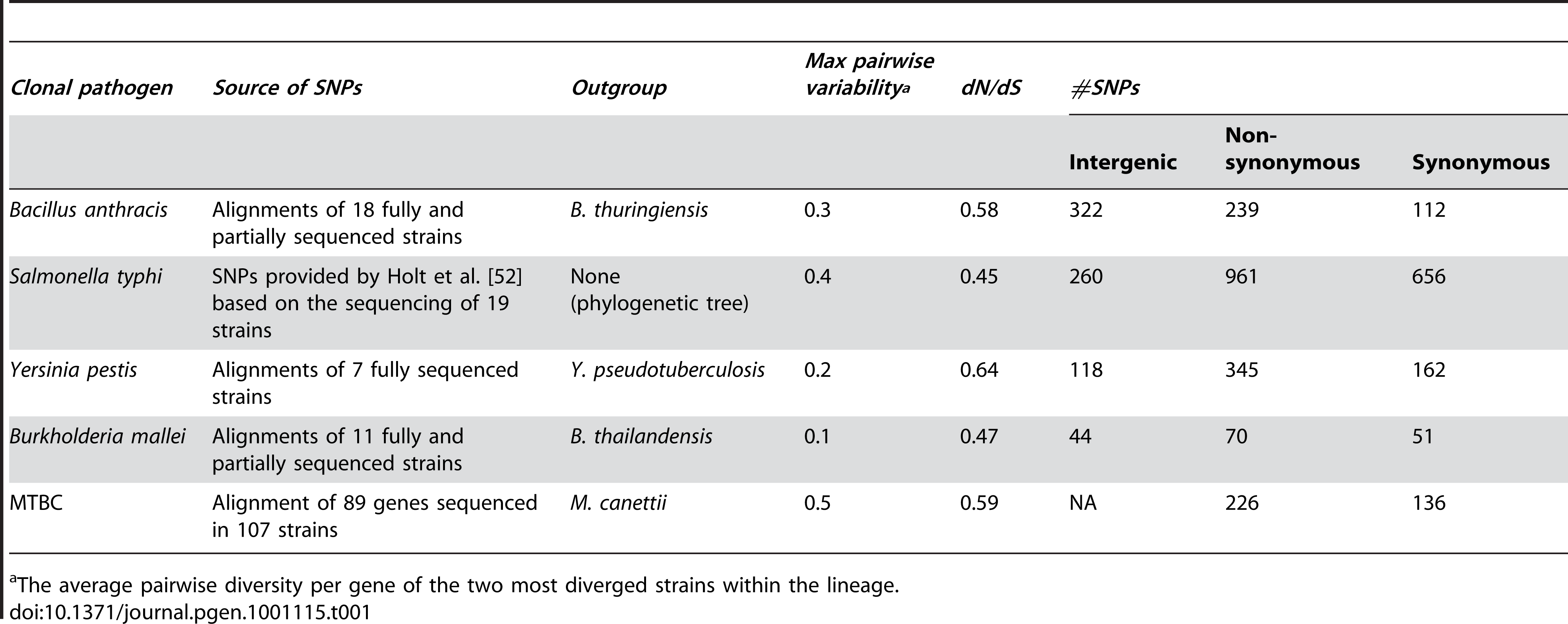 Clonal pathogen lineages analyzed in study.