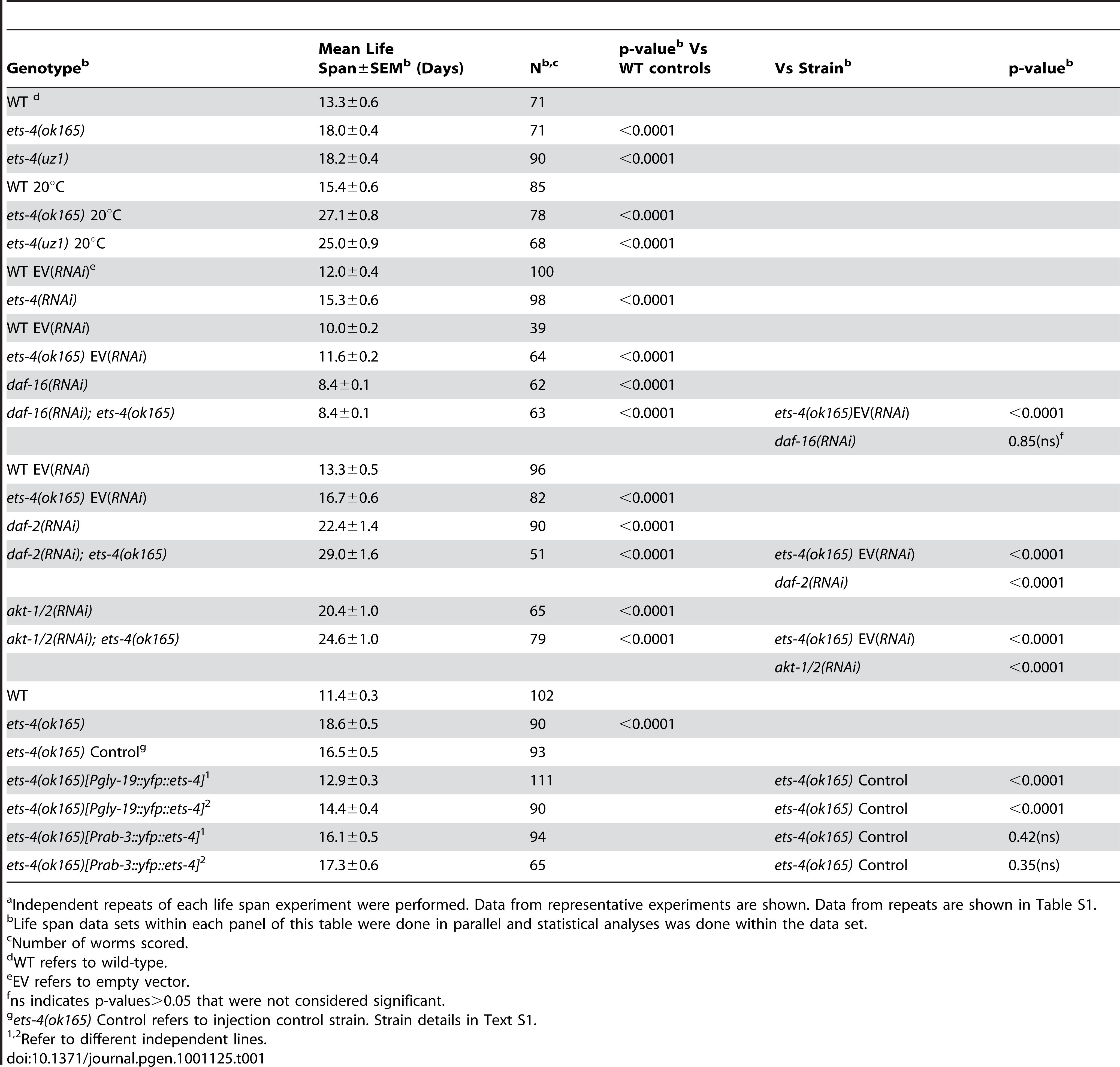 Summary of Life Span Analysis for <i>ets-4(ok165)</i> and <i>ets-4(uz1)</i> Worms<em class=&quot;ref&quot;>a</em>.