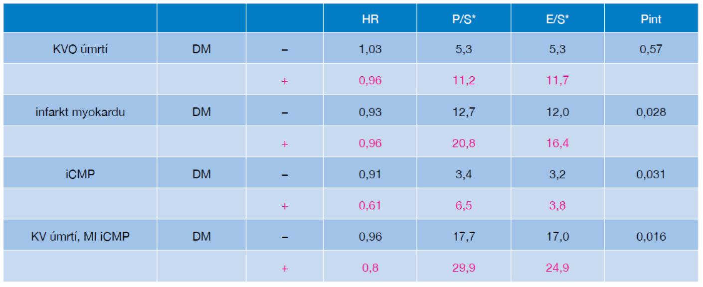 Analýza výskytu sledovaných příhod u pacientů ve studii IMPROVE-IT podle přítomnosti DM2