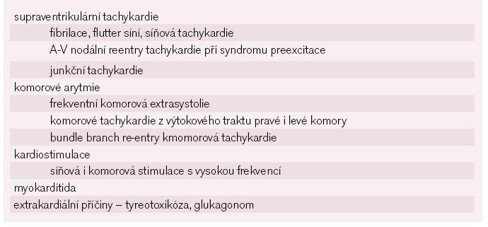 Stavy vedoucí k tachykardií indukované kardiomypatii. Podle [5].
