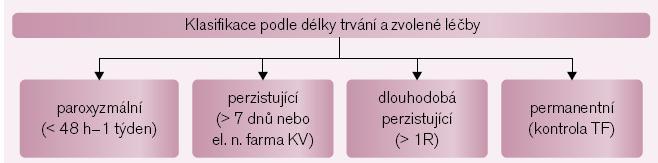 Současná klasifikace fibrilace síní.  Pokud záchvat arytmie trvá od 30 s do 7 dnů (typicky však většinou do 48 hod), označuje se arytmie za <i>paroxyzmální</i>. Pokud trvá delší dobu nebo vyžaduje elektrickou či farmakologickou kardioverzi, označuje se za <i>perzistující</i>. Arytmie přetrvávající setrvale po dobu více než 1 roku se nazývá <i>dlouhodobě perzistující</i> – stále však v terapeutickém hledisku zvažujeme kontrolu rytmu. Pokud všechny terapeutické přístupy zaměřené na obnovení či udržení sinusového rytmu selhaly a ošetřující lékař (i pacient) má za to, že dalším postupem bude již jen kontrola tepové frekvence při běžící fibrilaci síní, označuje se tato za <i>permanentní</i>.