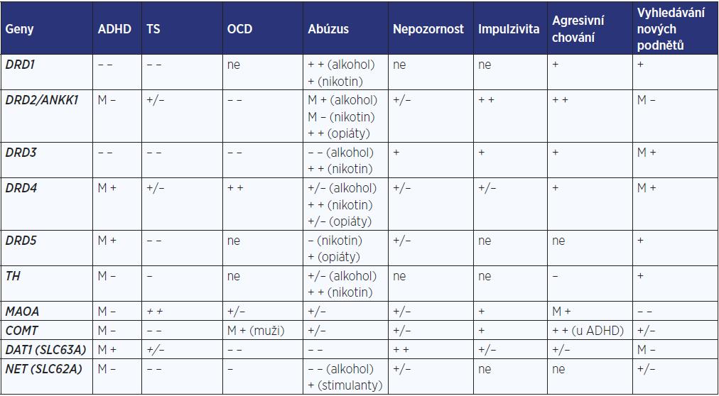 Korelace symptomatiky poruch chování a genetických nálezů (dle: Gabel et al. 1993 [58])