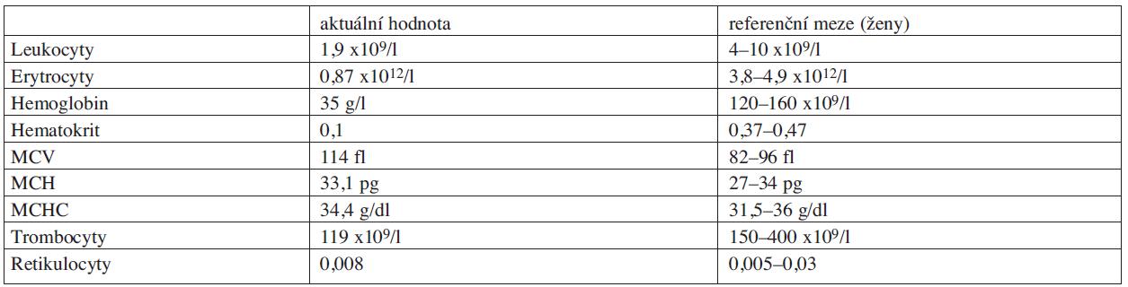 Vstupní hodnoty hemogramu.