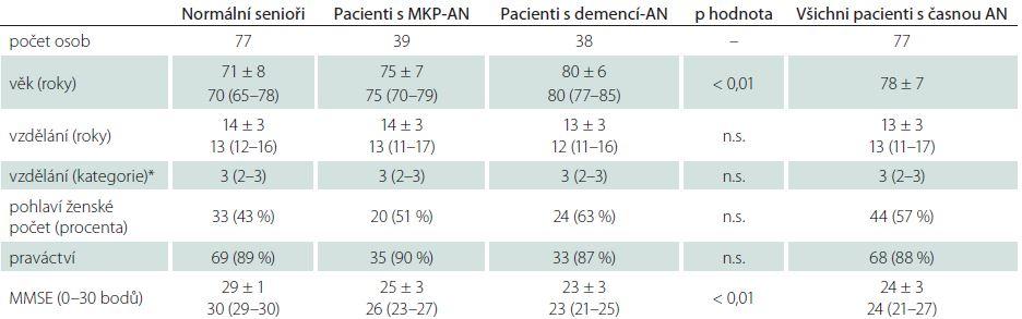Sociodemografické charakteristiky a výsledky MMSE u normálních seniorů a u obou skupin pacientů s AN.