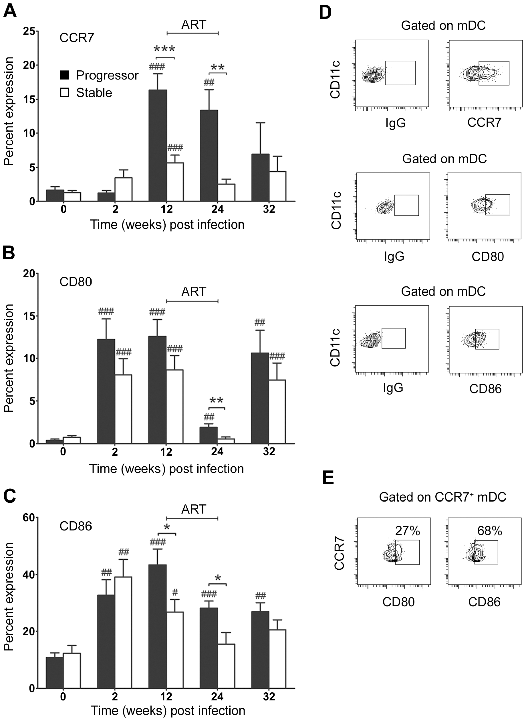 Differential activation of blood mDC in stable and progressive SIV infection.