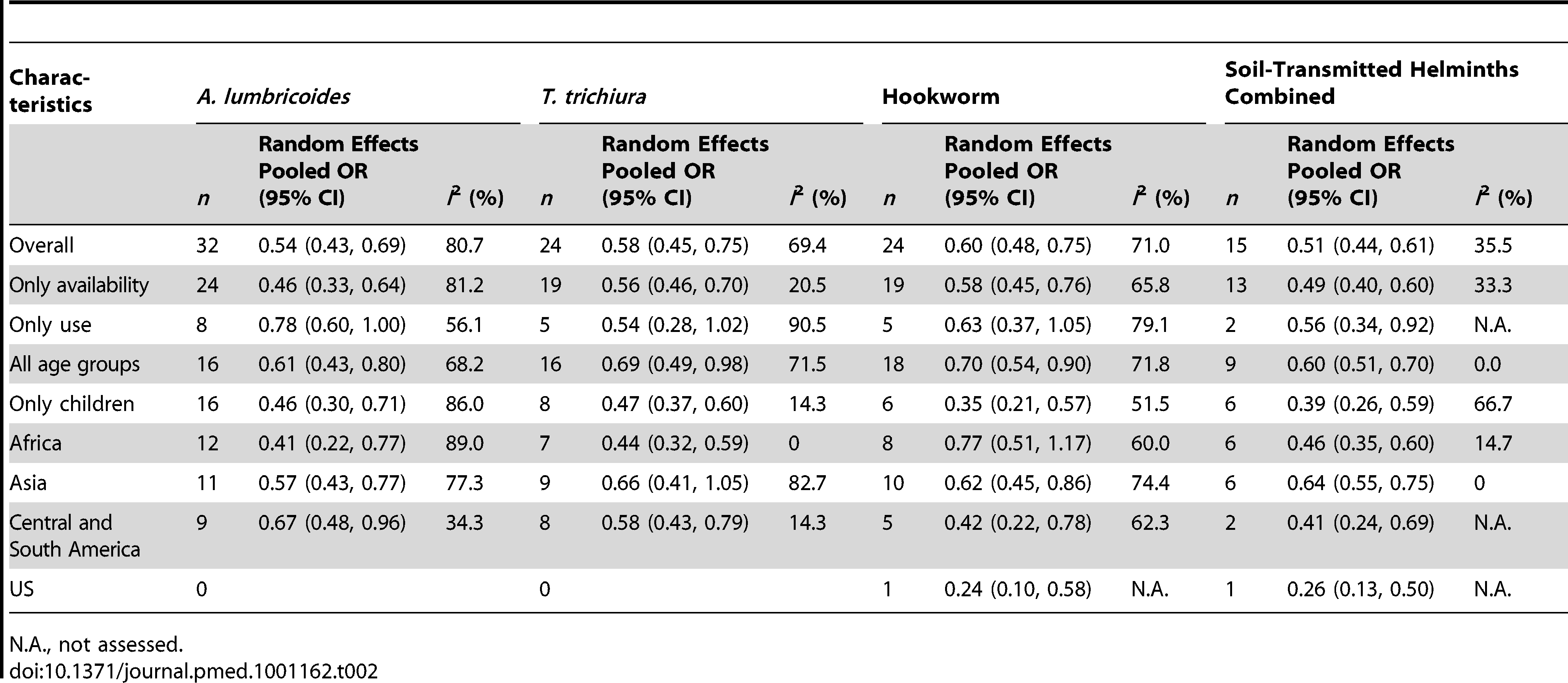 Summary results of sub-group analysis examining the association of sanitation with soil-transmitted helminth infections.