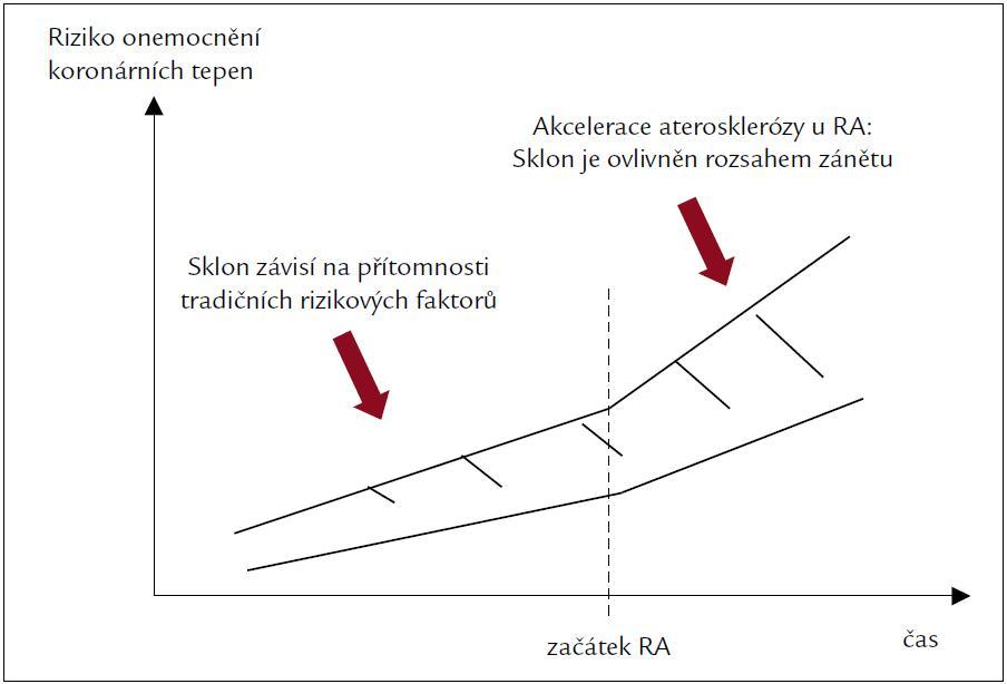 Riziko onemocnění koronárních tepen a revmatoidní artritida (RA).