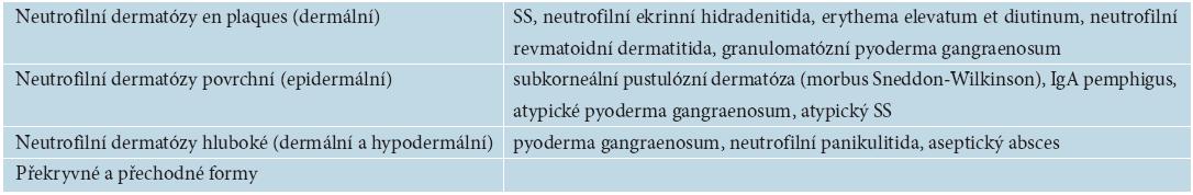Klasifikace neutrofilních dermatóz
