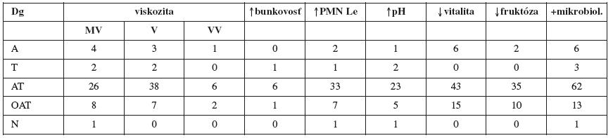 Asociácia diagnóz spermiogramu, viskozity a vyšetrovaných parametrov