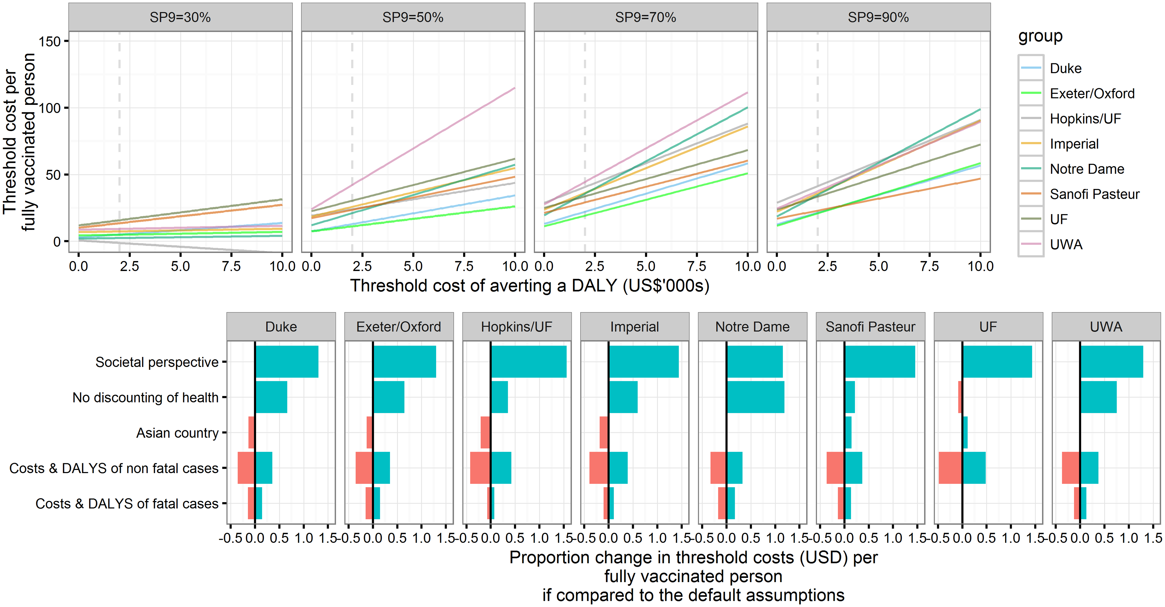 Threshold cost per fully vaccinated person for the base case and sensitivity analyses.