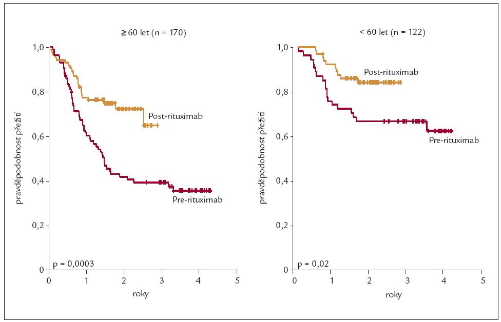 Celkové (OS) přežití dle populačního registru Britské Kolumbie (n = 292) a vliv věku na výsledek léčby (věk ≥ 60 nebo < 60 let) Sehn J Clin Oncol 2005; 23: 5027–5033.